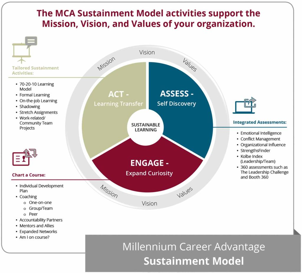 MCA Sustainment Model