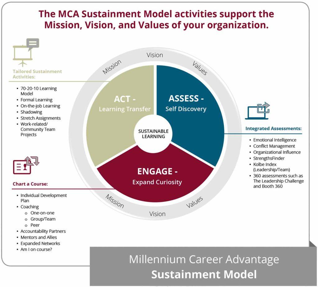 MCA Sustainment Model